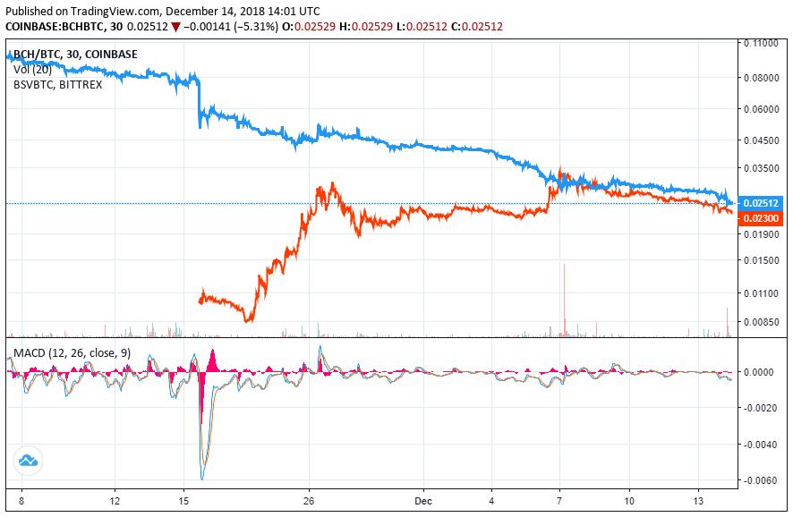 bitcoin cash price bitcoin sv BTC