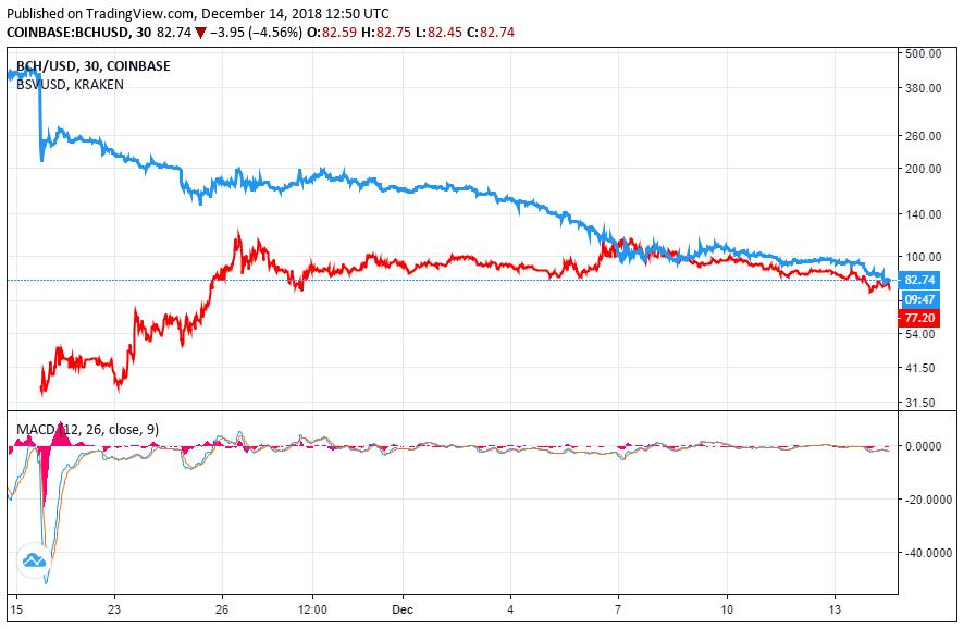 bitcoin cash price bitcoin sv price chart