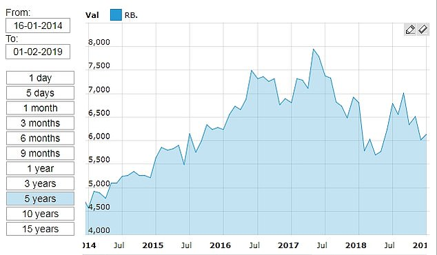This is Money chart shows the Reckitt Benckiser share price over the last five years