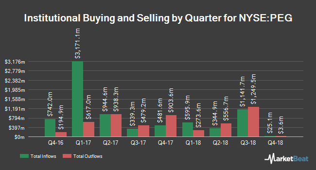Institutional Ownership by Quarter for Public Service Enterprise Group (NYSE:PEG)