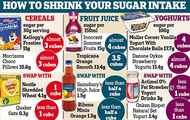 Experts have called on families to shelve sugar-rich cereals for a healthy diet instead and called for the sugar tax to be rolled out onto other products