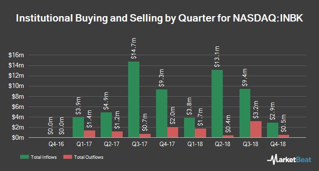 Institutional Ownership by Quarter for First Internet Bancorp (NASDAQ:INBK)