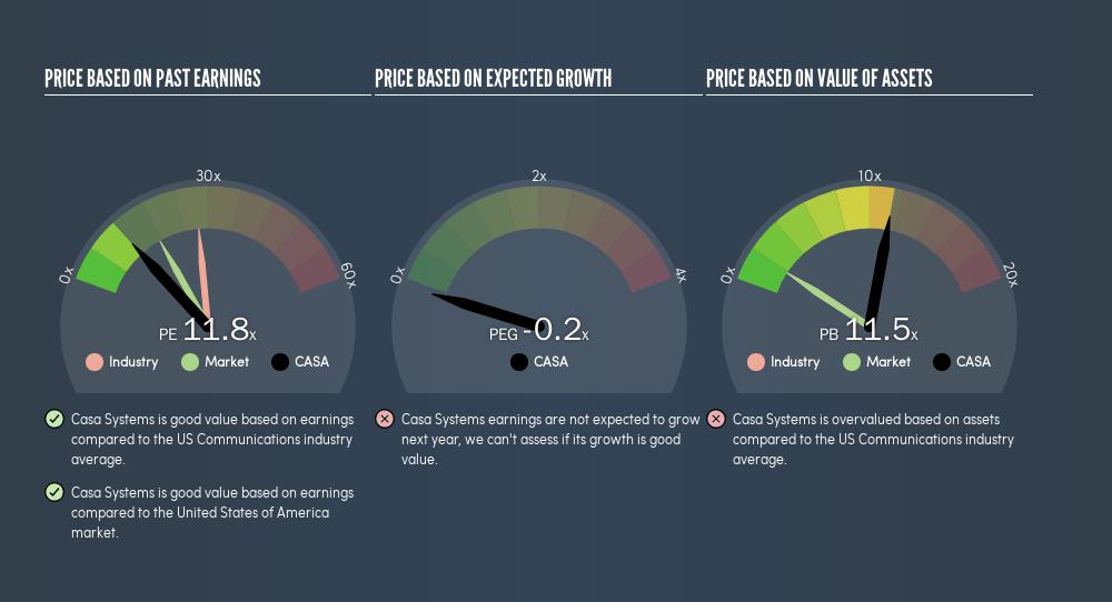 NasdaqGS:CASA Price Estimation Relative to Market, February 25th 2019