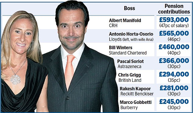 The likes of Lloyds and Burberry are in the firing line for paying their chief executives hundreds of thousands of pounds each year in retirement contributions