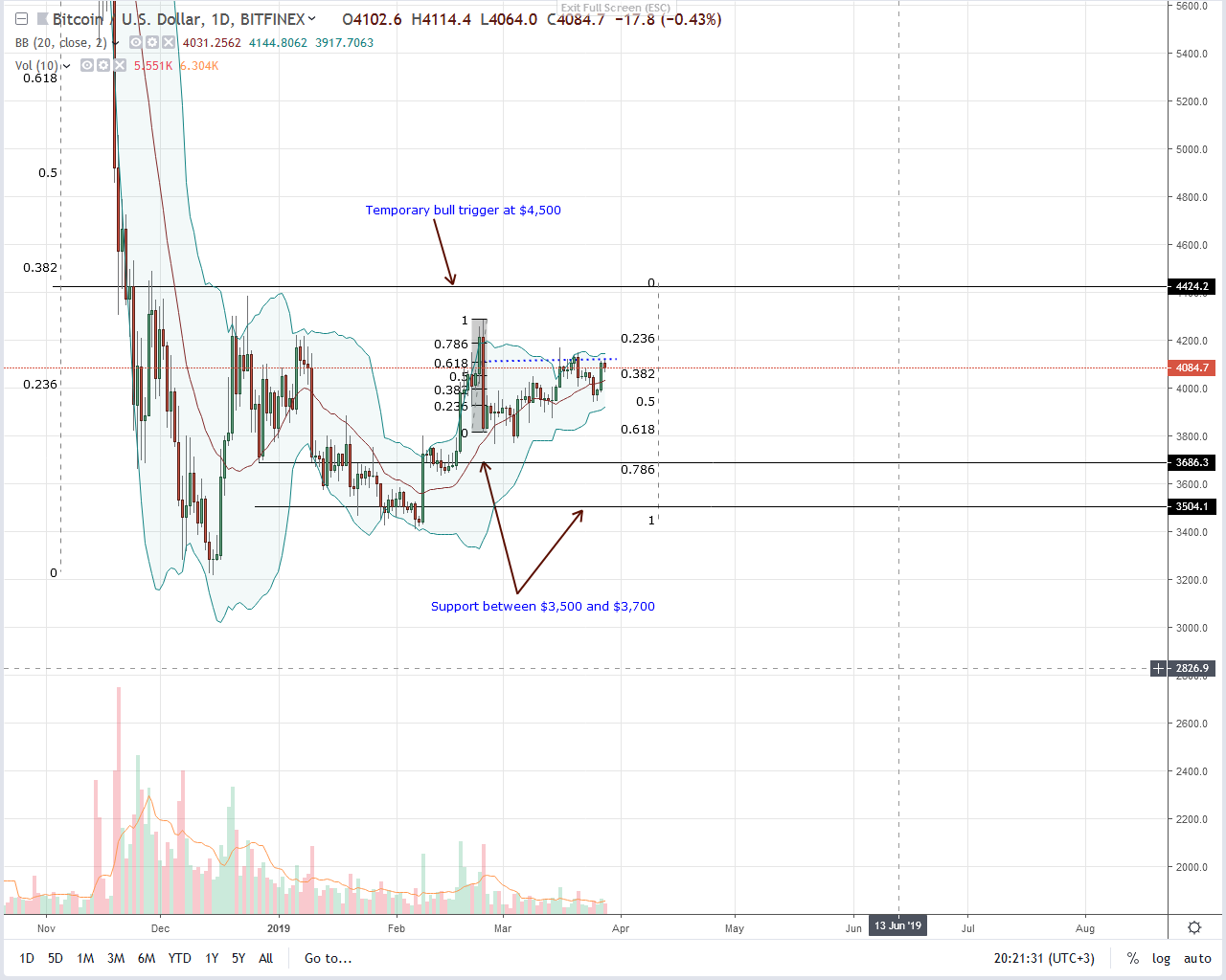 bitcoin opening price