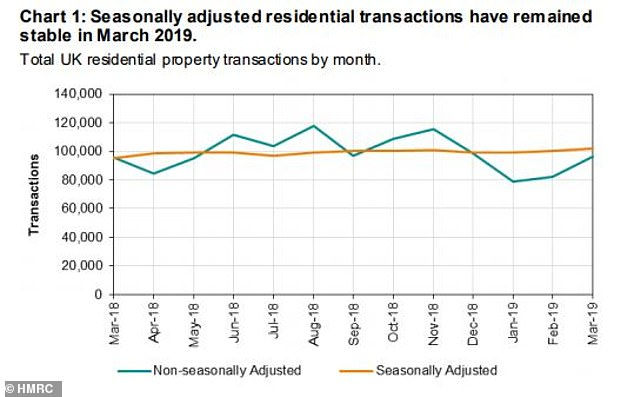 Property transactions: Seasonally adjusted residential transaction figures remained stable last month