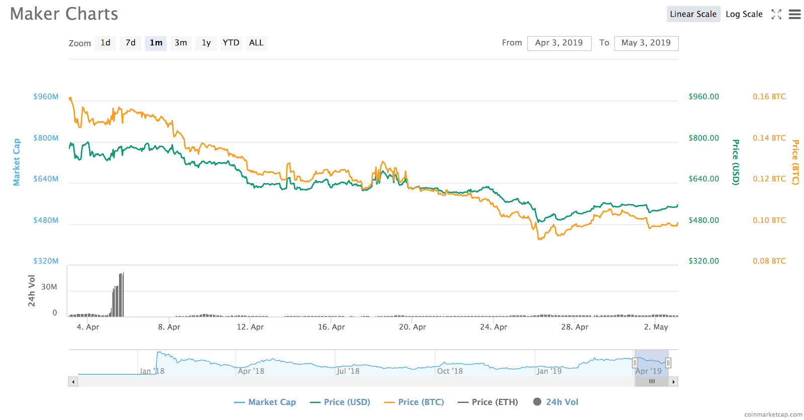 Top 7 Worst Performing Cryptocurrency Coins of April - Coin