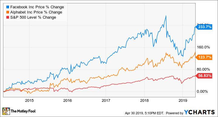 Better Buy: Facebook vs  Google - Yahoo Finance