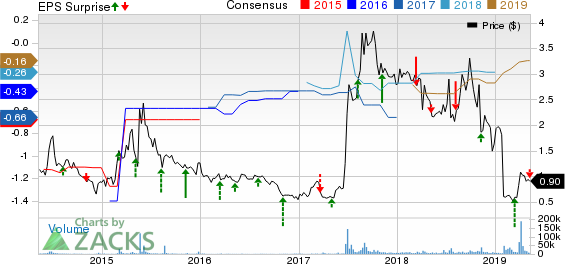 AVEO Pharmaceuticals, Inc. Price, Consensus and EPS Surprise