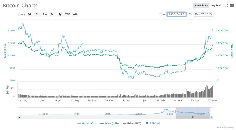 Bitcoin 13-month price chart