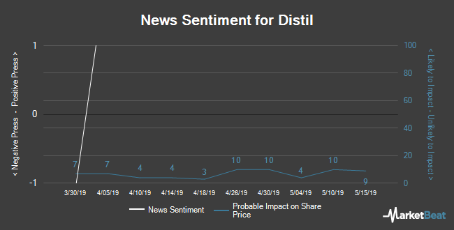 Insider Buying and Selling by Quarter for Distil (LON:DIS)