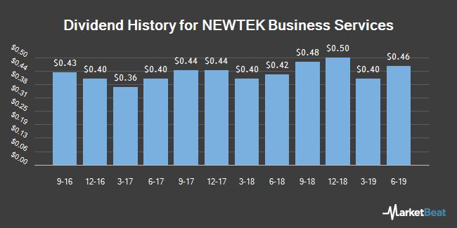 Dividend History for NEWTEK Business Services (NASDAQ:NEWT)