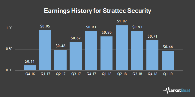 Earnings History for Strattec Security (NASDAQ:STRT)