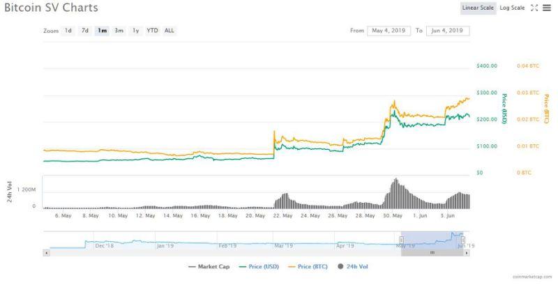 bitcoin sv price vs bitcoin