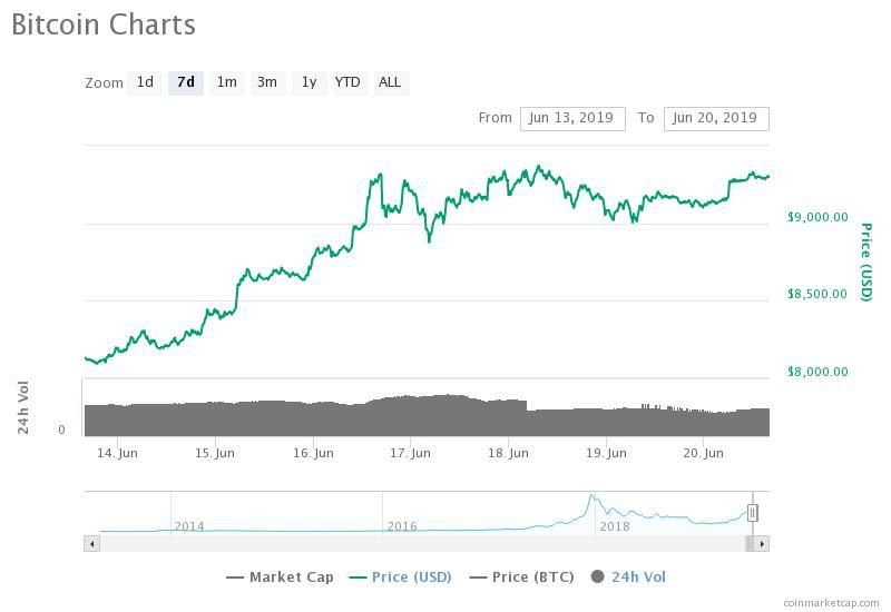 The bitcoin price is up nearly $1,200 in the past week