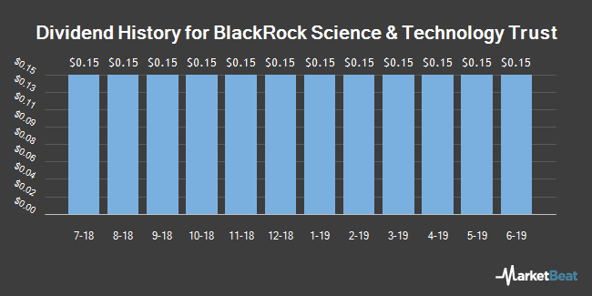Dividend History for BlackRock Science & Technology Trust (NYSE:BST)