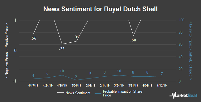 Insider Buying and Selling by Quarter for Royal Dutch Shell (LON:RDSB)