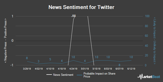 Insider Buying and Selling by Quarter for Twitter (NYSE:TWTR)
