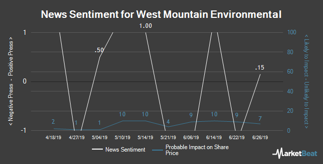 Insider Buying and Selling by Quarter for West Mountain Environmental (CVE:WMT)