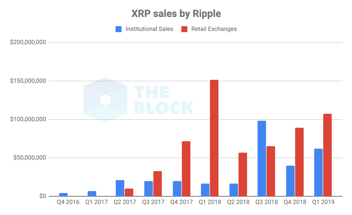 XRP sales by year