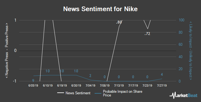 Insider Buying and Selling by Quarter for Nike (NYSE:NKE)