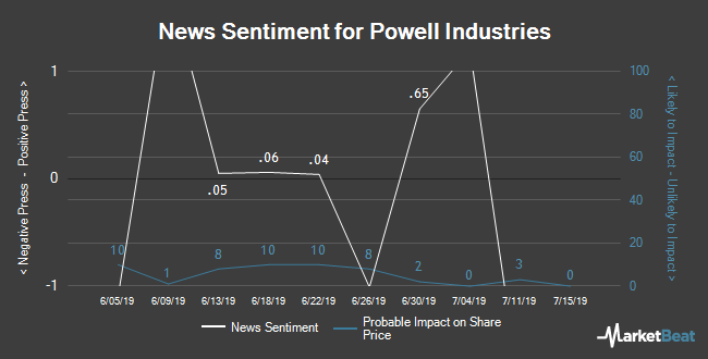 Insider Buying and Selling by Quarter for Powell Industries (NASDAQ:POWL)