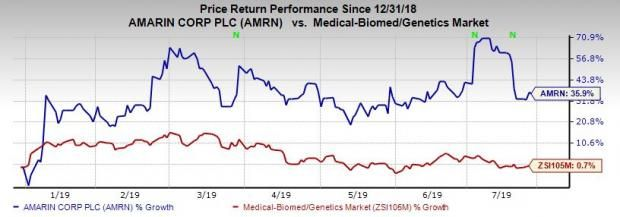 What's in the Cards for Amarin (AMRN) This Earnings Season