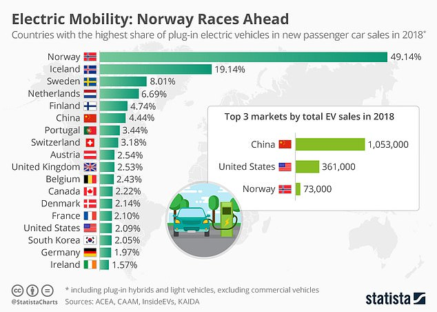 UK plug-in vehicle registrations are well behind the rest of Europe. While 2.5% of all new models last year were electric of plug-in hybird, almost half were of vehicles sold in Norway were ultra-low emissions cars