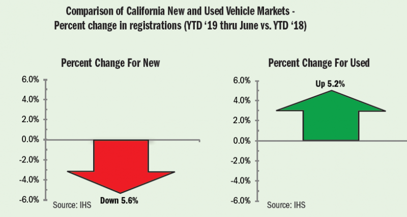 Figure 2. Source: California Auto Outlook/IHS Markit