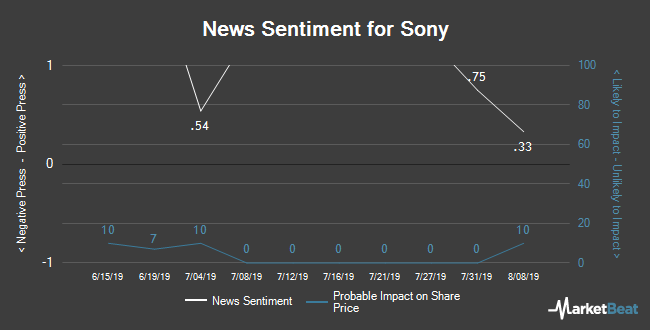 Insider Buying and Selling by Quarter for Sony (NYSE:SNE)