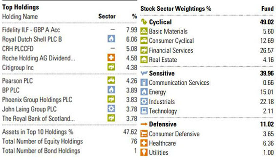 Sectors and Holdings