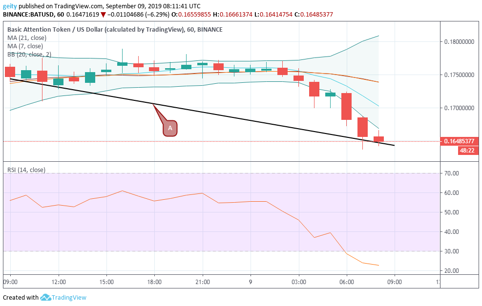 basic attention token price chart 9/10/19