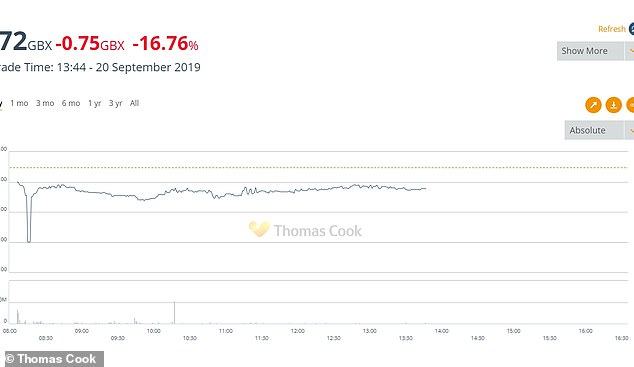 Shares in the company dropped by 20 per cent at the start of the day's trading following news of its possible collapse but rebounded soon after and have stayed stable through the day