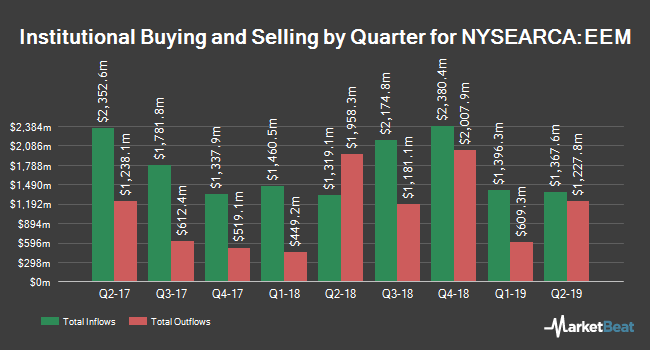 Institutional Ownership by Quarter for iShares MSCI Emerging Markets ETF (NYSEARCA:EEM)