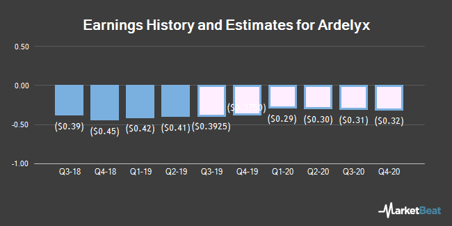 Earnings History and Estimates for Ardelyx (NASDAQ:ARDX)