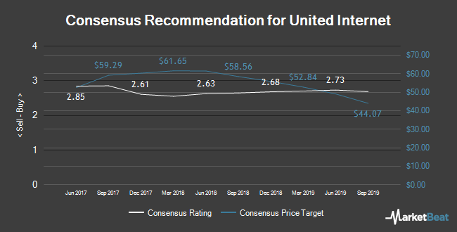 Analyst Recommendations for United Internet (ETR:UTDI)