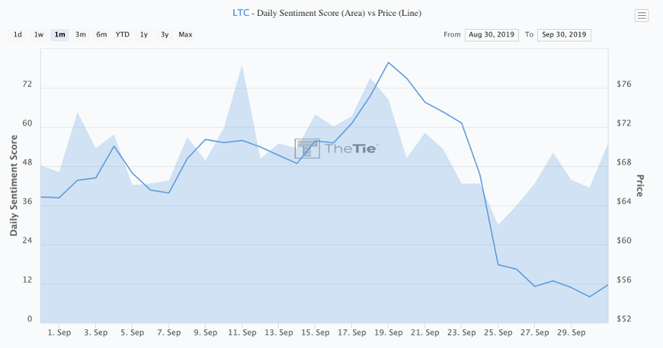 Litecoin prices charged against its daily sentiment.