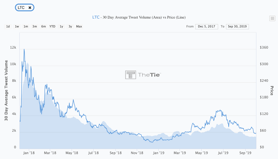 Litecoin prices plotted against sentiment.
