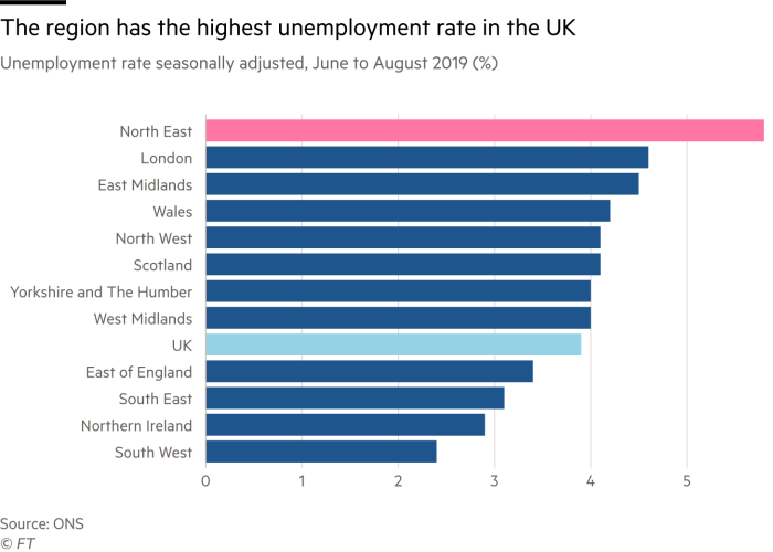 Chart showing unemployment rate of UK regions in June to August 2019. North East is the worst rate at over 5 per cent