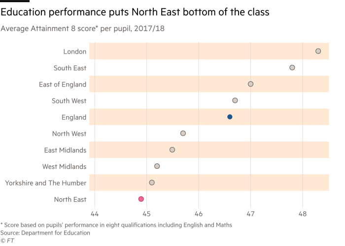 Chart showing how the North East is at the bottom of regional education rankings for the new Attainment 8 scoring system