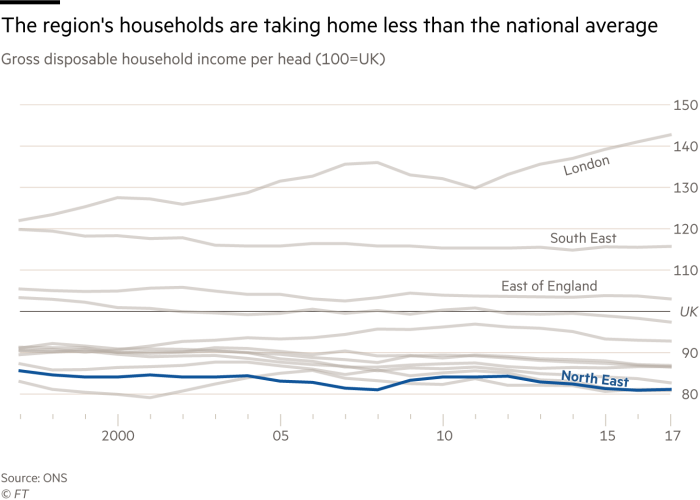 Chart showing how the North East has persistently experienced lower household income than the UK average in recent decades