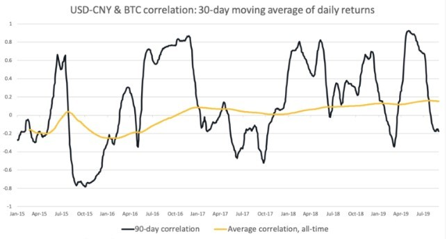 This picture show the USD-CNY and BTC correlation chart.