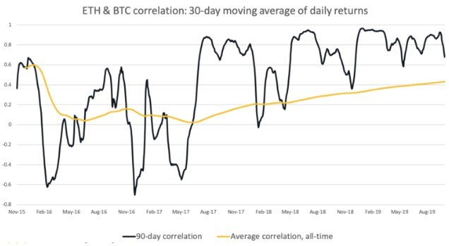 This picture show the ETH and BTC correlation chart.