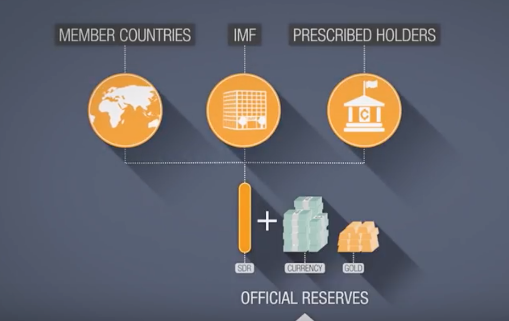 IMF Has Another Trick Up Its Sleeve When Fiat Fails - Its Own Coin SDR