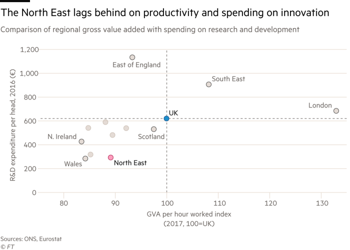 Scatter plot showing how the North East lags behind on both productivity and spending on research and development compared with other UK regions