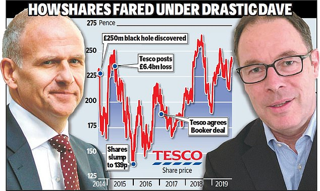 Drastic action: Dave Lewis has restored Tesco from a bombed-out wreck with a £6.4bn loss and accounting black hole to a thriving business, making profits of more than £1bn a year
