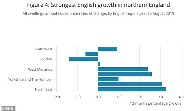 The North East saw the highest annual house price growth, with prices increasing by 3.3%