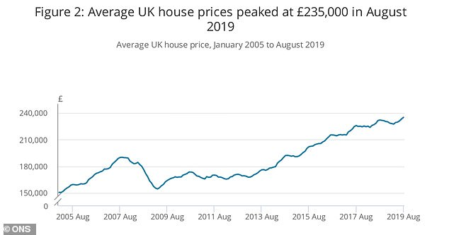 Average house prices in the UK increased by 0.6% between July 2019 and August 2019