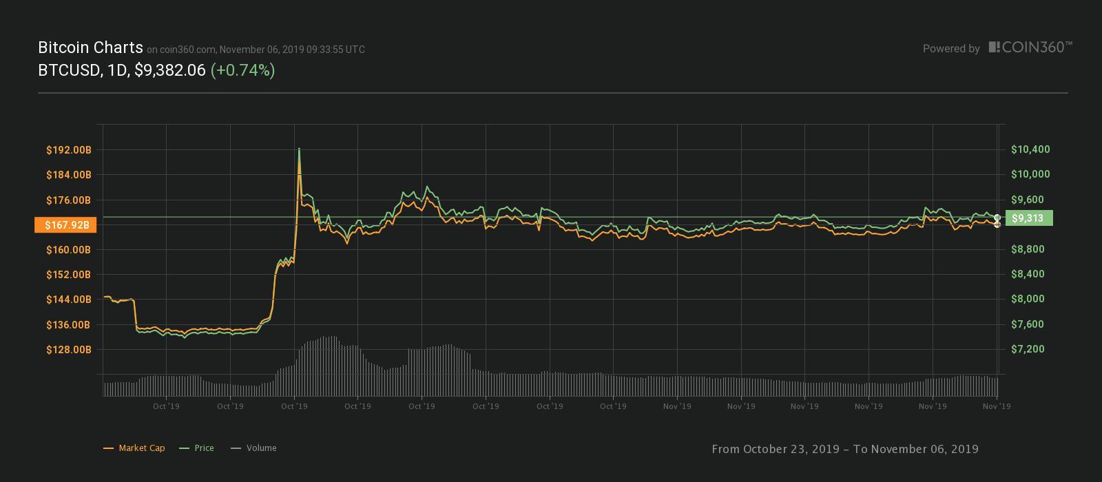 BTC/USD chart, Oct. 23-Nov. 6 2019
