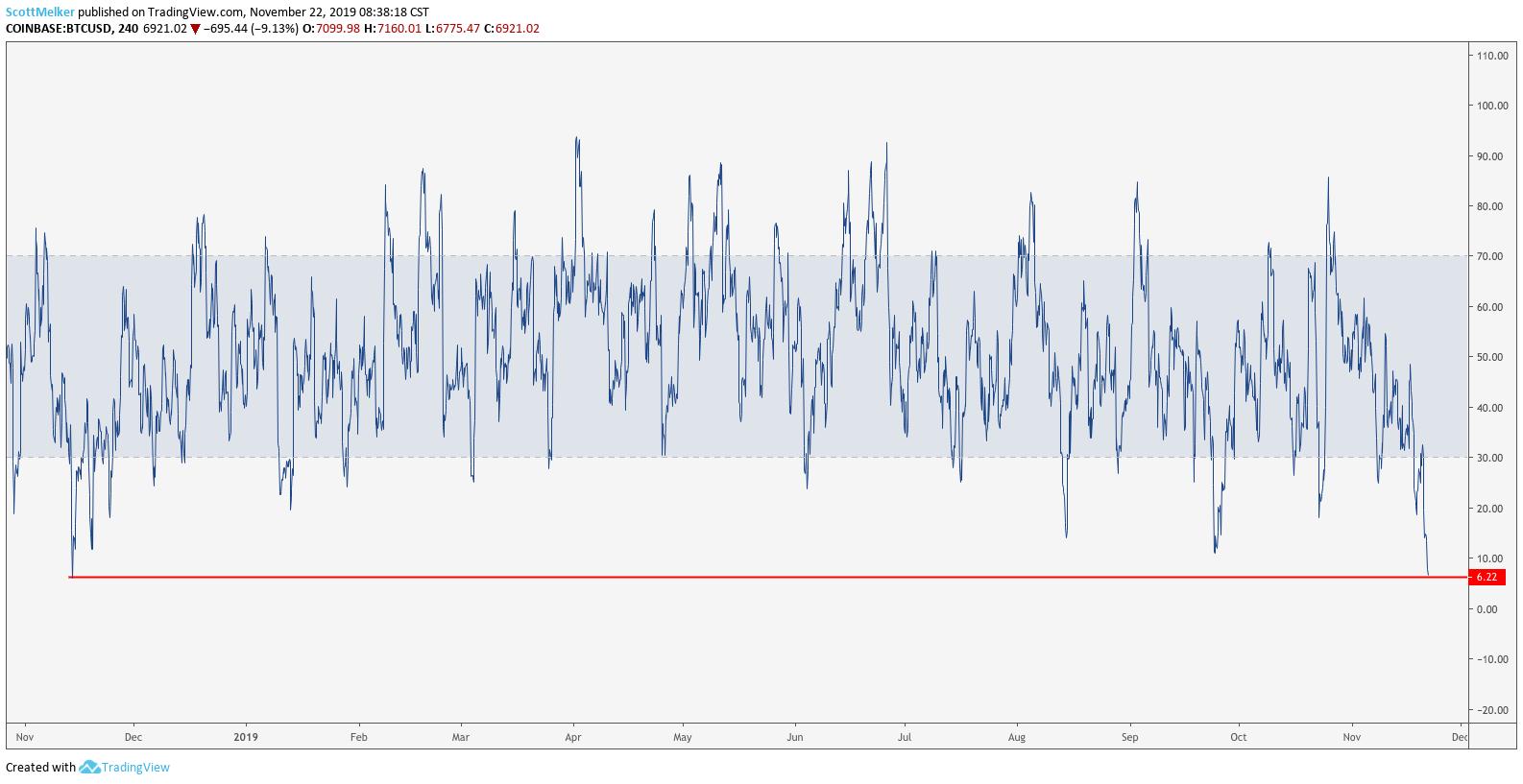 BTC USD 4 hour RSI. Source: TradingView